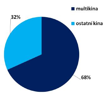 graf_kina