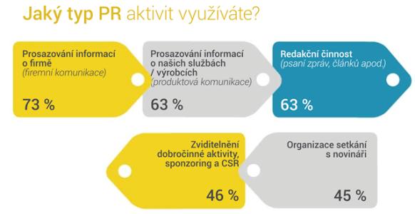 infografika_PR_v_CR_2_typ_PR_aktivit