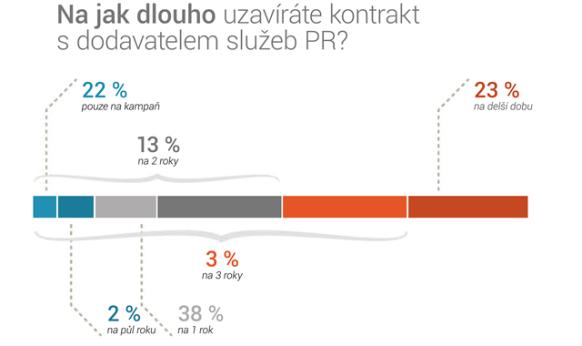 infografika_PR_v_CR_4_delka_kontraktu