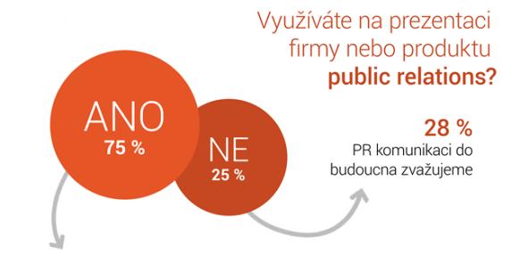 infografika_PR_v_CR__1_640