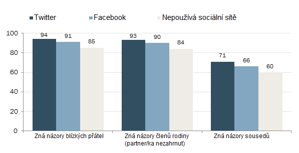 Zdroj: Pew Research Center
