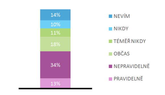 Zdroj: Nielsen Omnibus, květen 2014, N=1000