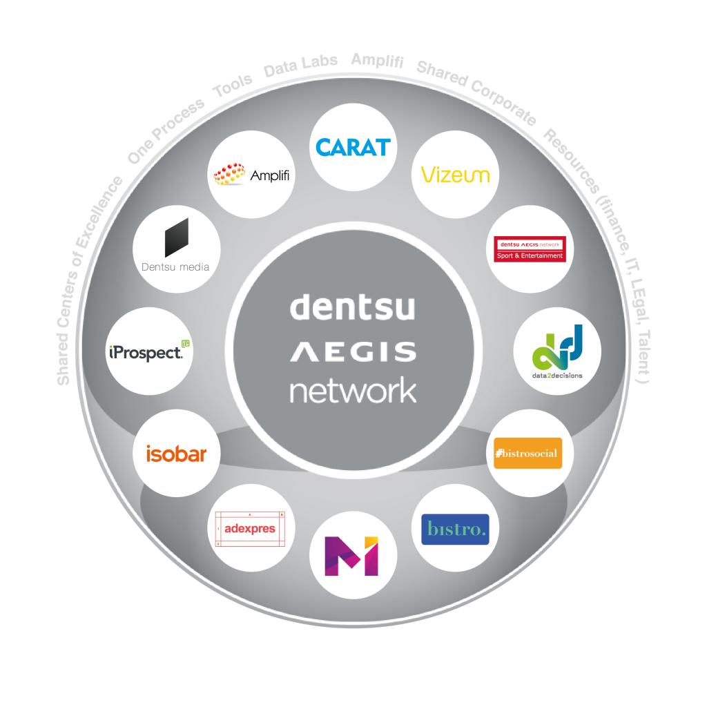 Značky skupiny Dentsu Aegis Media po akvizici Adexpres.com.
