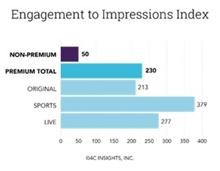 Engagement Impression Index