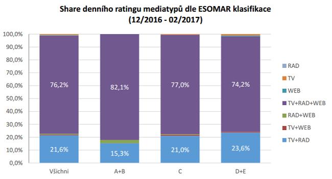 share-denniho-ratingu