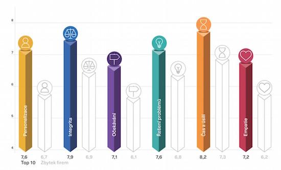 V čem se liší zákaznická zkušenost u TOP 10 firem ve srovnání se zbytkem (zdroj: KPMG)