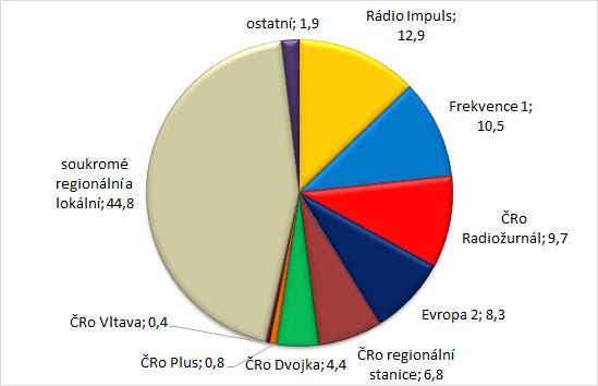 Zdroj: Radio projekt, 1+2Q/2017, Stem/Mark, Median