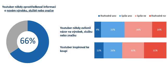 Zdroj: PR.Konektor, NMS Market Research